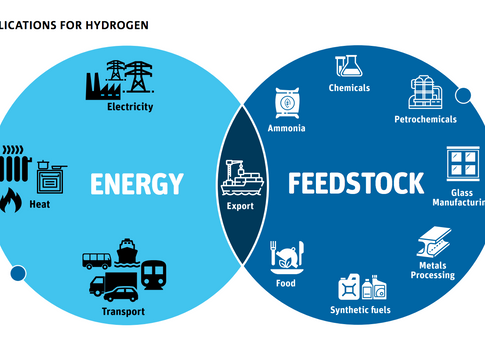 Fortescue Announces Partnership with CSIRO to Develop Hydrogen Technologies