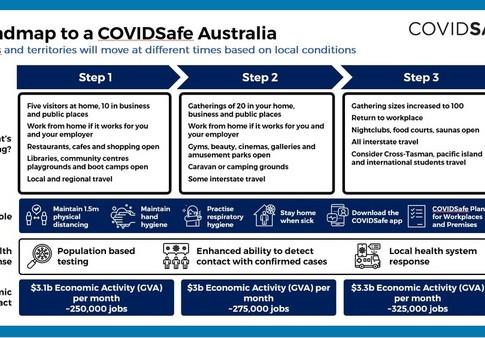 Australia's Three-Step Plan To Reopen The Economy