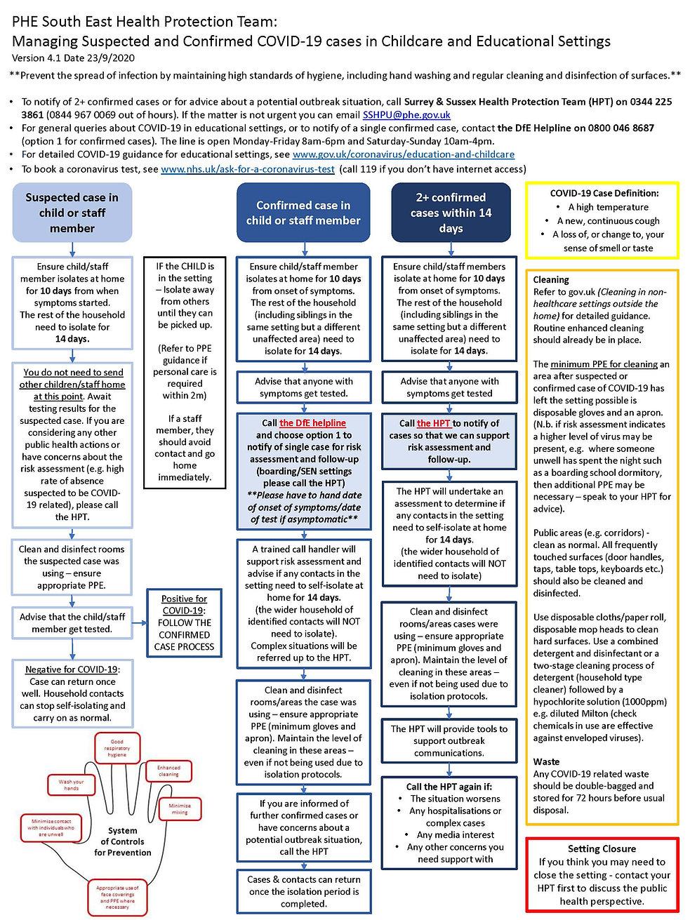 COVID Flow Chart .jpg