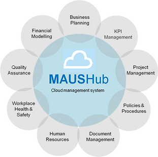 Cloud Business Management System