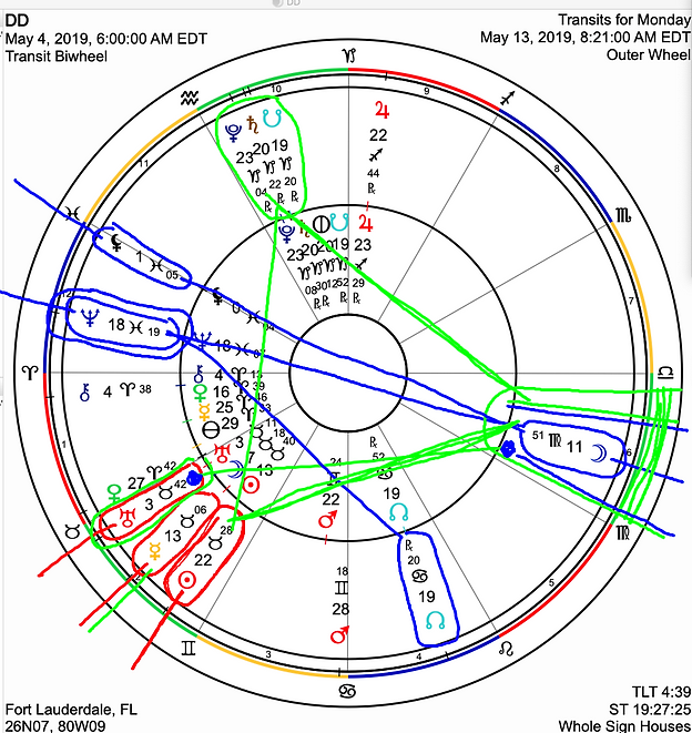 Daily Transit Astrology