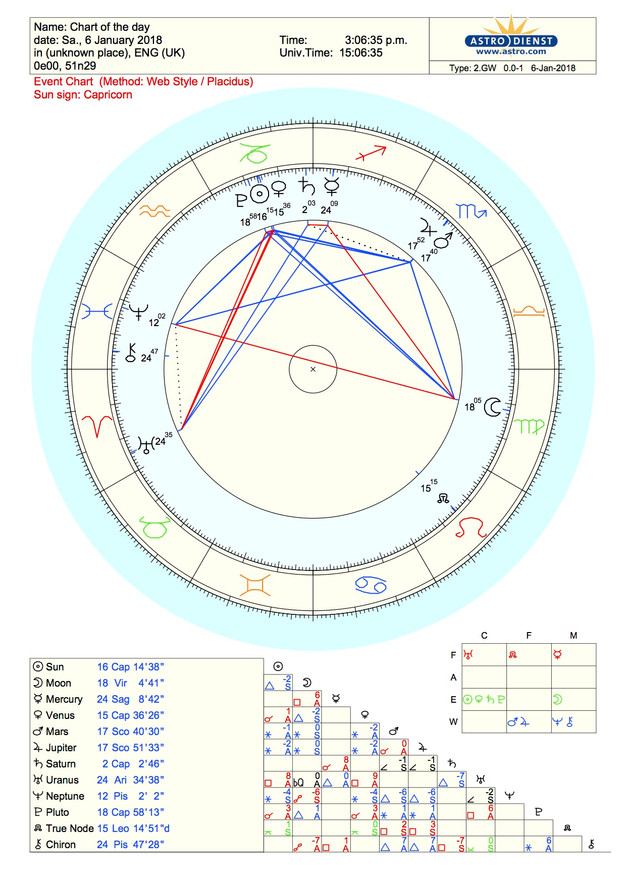 astrology january 5 leo or leo