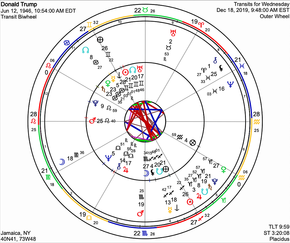 DONALD TRUMP's Chart for 12.18.2019