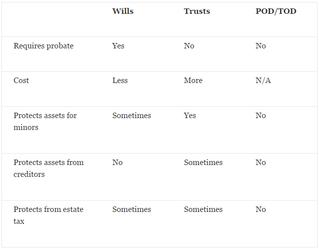 How Assets Pass After Death