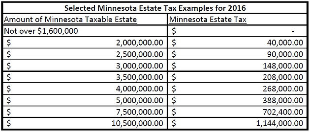 """Unlike the federal estate tax, the Minnesota estate tax does not include provisions for """"portability"""". Portability allows couples to double their exclusion ..."""