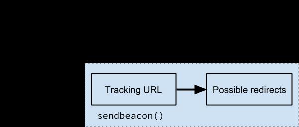 Mavi kutuda gerçekleşen paralel izleme ile reklamlar için paralel izlemenin nasıl çalıştığına dair Google'ın örneği.