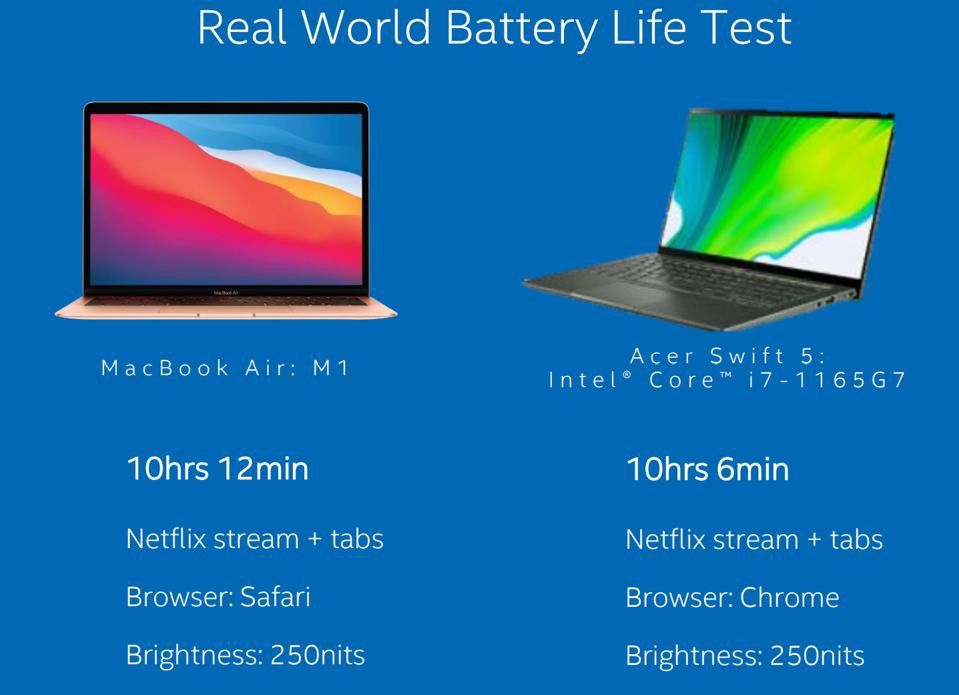 MacBook Air'deki M1 tipik olarak daha iyi pil ömrü sunsa da, gerçekten hangi Windows dizüstü bilgisayardan bahsettiğinize bağlıdır.