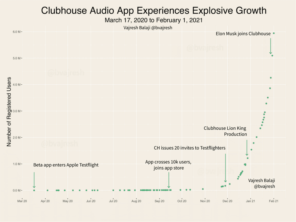 Clubhouse audio app experiences explosive growth