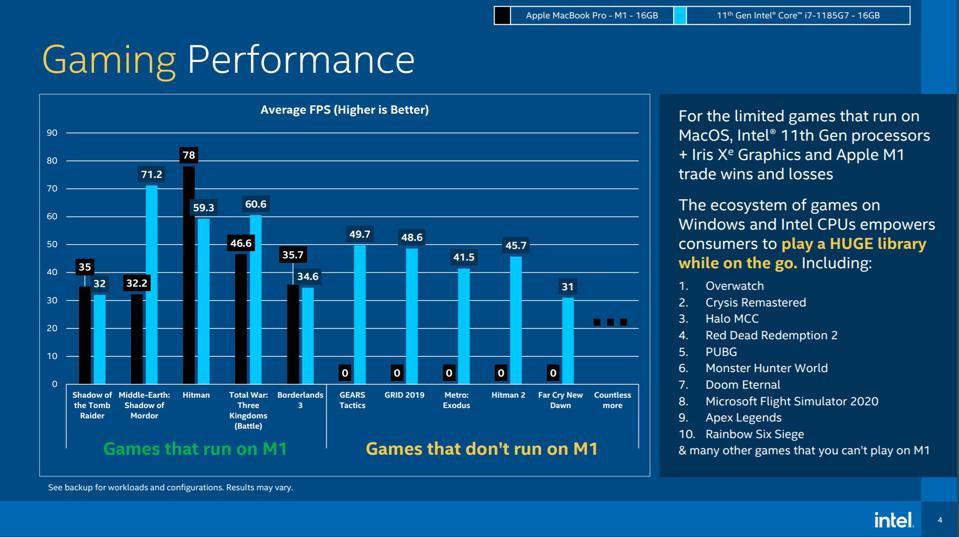 11. Nesil Intel (mavi) vs Apple M1 (siyah).