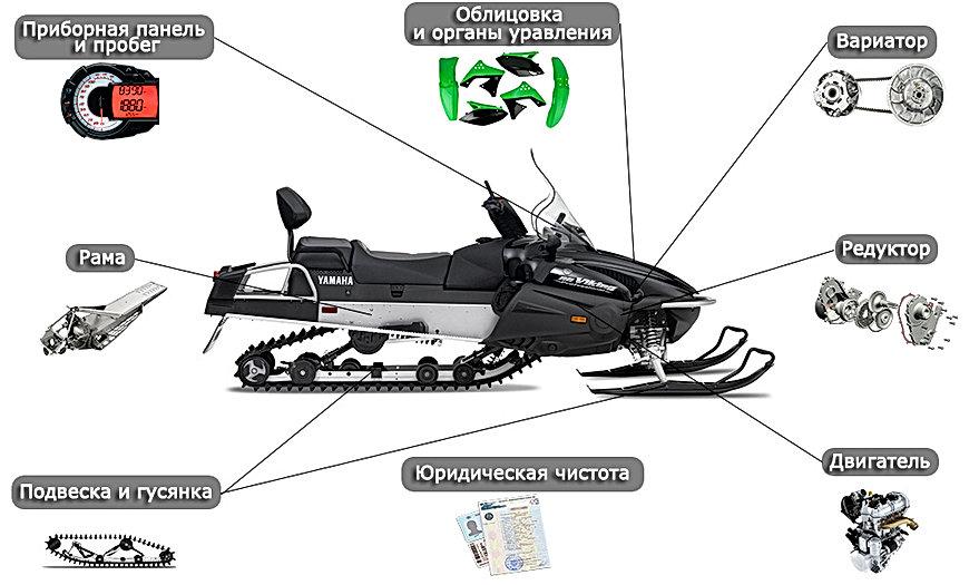 Выездная диагностика снегохода г. Киров