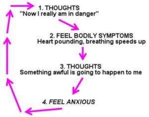 anxiety-diagram