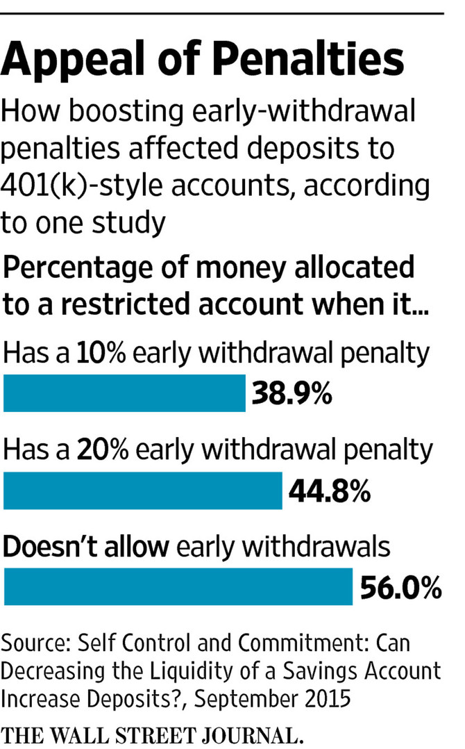 Restrictive Accounts Can Boost Savings