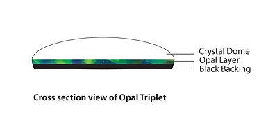 opal structure, opals, opal doublet, opal triplet, triplet opal, hang fong opal, Australian opal, composite opal, triplet opal, dome on top, crystal dome, glass, opal layer, black backing