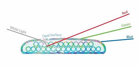 Opal colour, play of colour, colourful opal, Opal pattern, Opal structure, colourful, opal light, solid opal, Australian opal