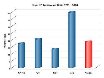 CryoHC Turn Around Times.jpg
