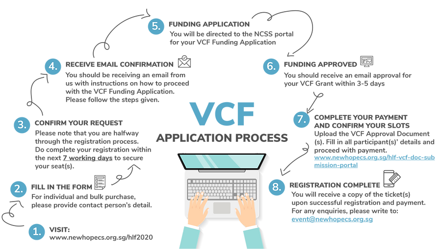 How to apply VCF Funding-01-01.png