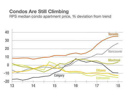 Condos Continue to rise.jpg
