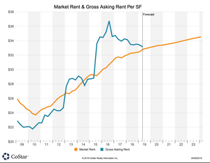 Frisco Office Space Q1/2019 Market Rent & Asking Rent