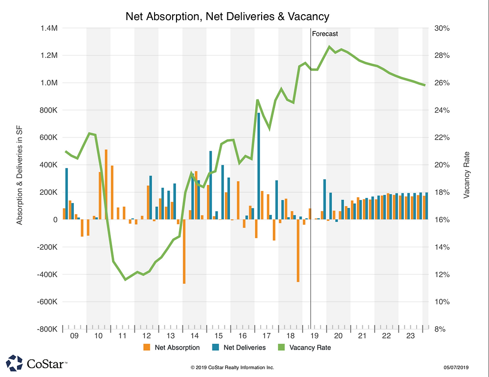 West Plano Q1/2019 Net Absorption, Net Deliveries & Vacancies