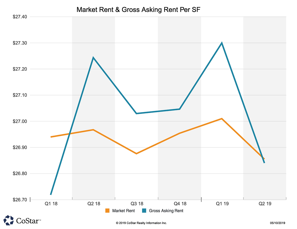 Allen & McKinney Q1/2019 Market Rent & Gross Rent