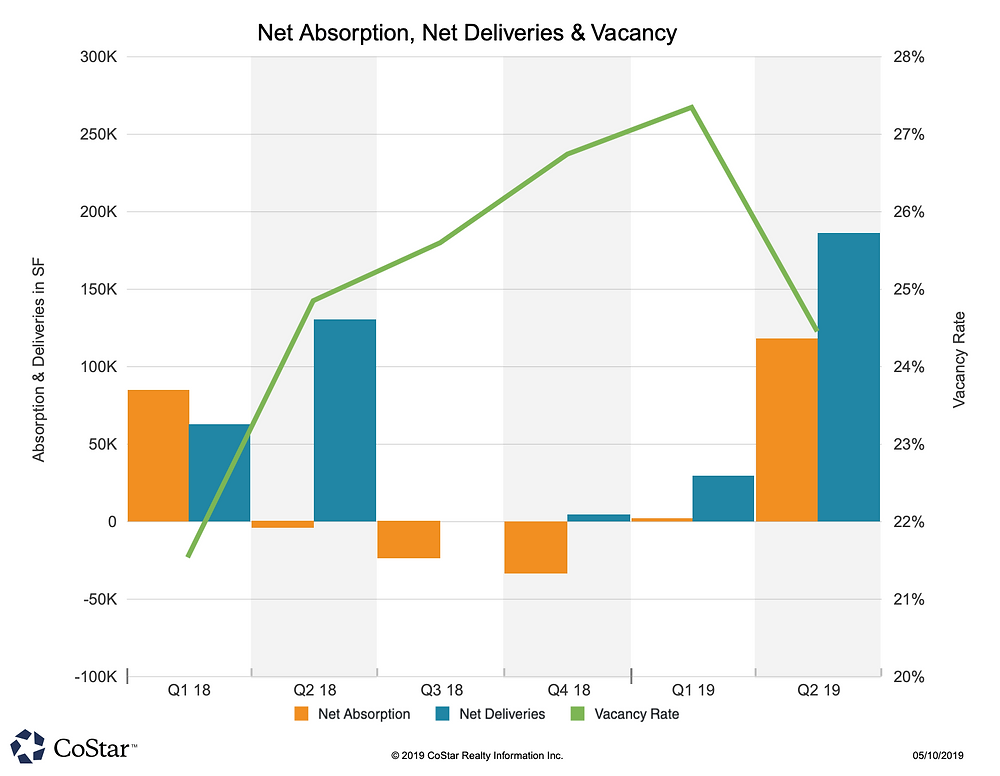 Allen & McKinney Net Absorption, Net Deliveries & Vacancy Q1/2019