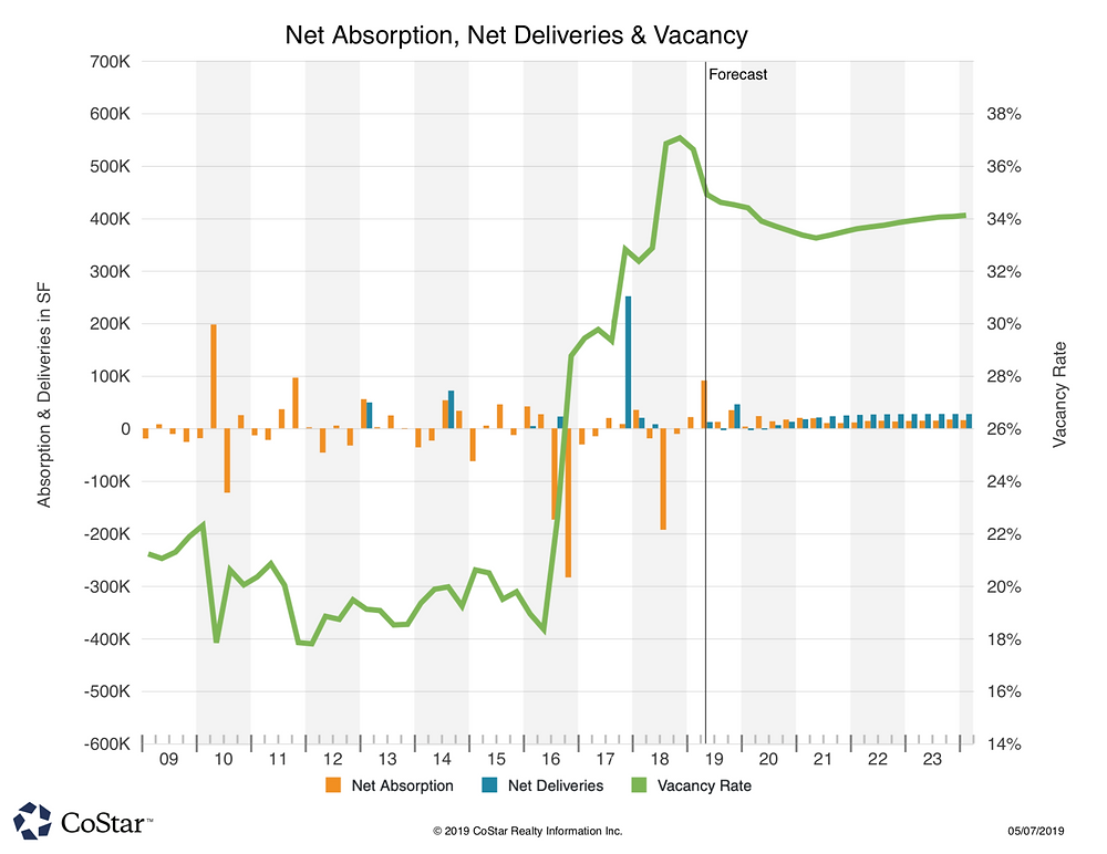 East Plano Q1/2019 Office Space Net Absorption. Net Deliveries & Vacancy