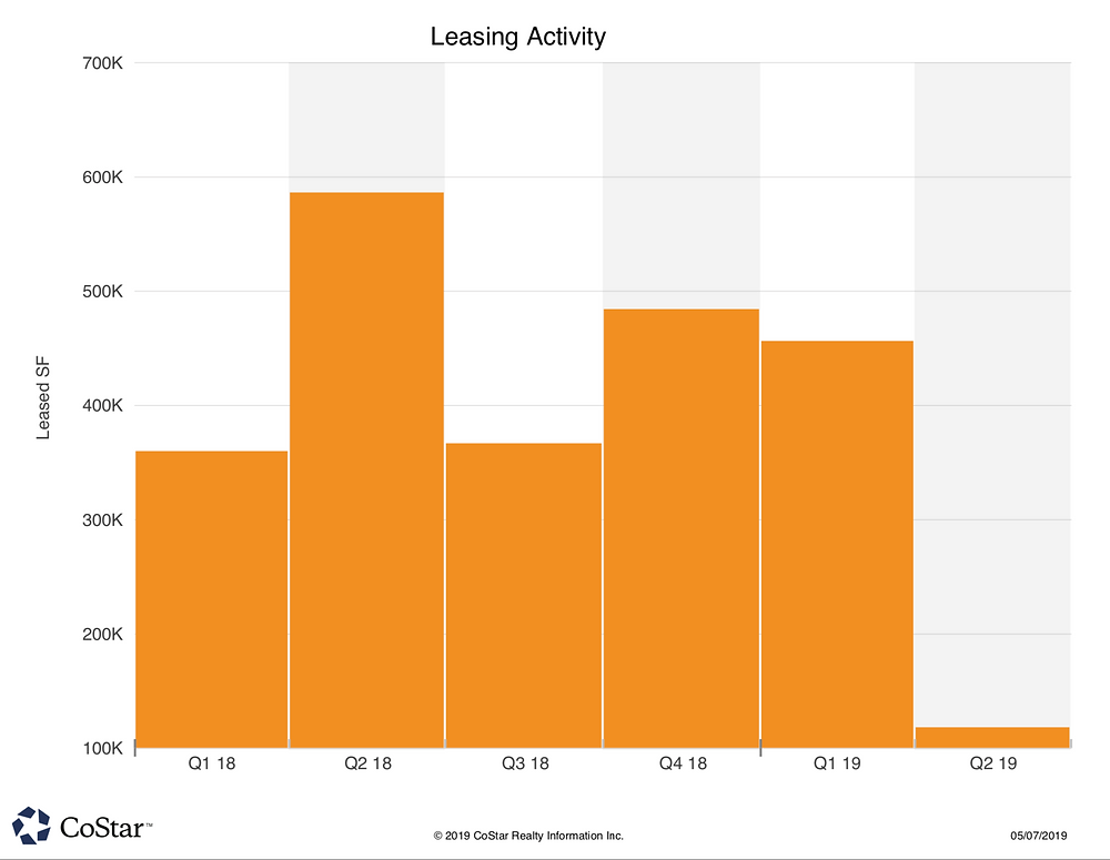 West Plano Q1/2019 Office Leasing Activity