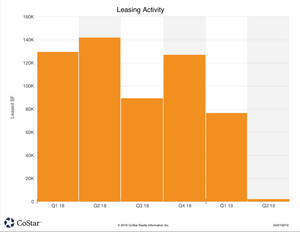 East Plano Q1/2019 Office Leasing Activity