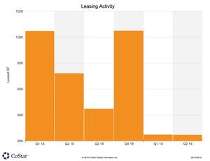 Allen & McKinney Q1/2019 Leasing Activity