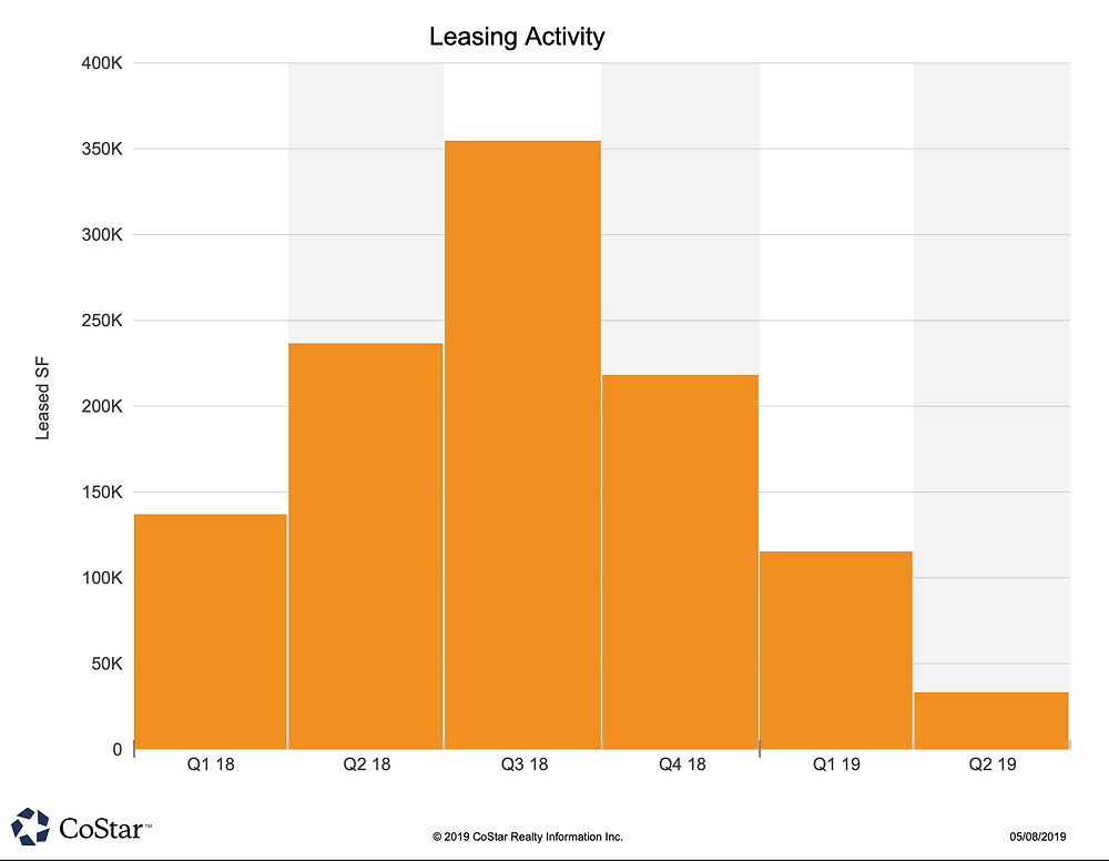 Frisco Office Leasing Activity Q1/2019