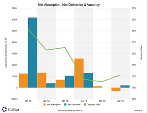 Frisco Office Market q1/2019 Net Absorption, Net Deliveries and Vacancy