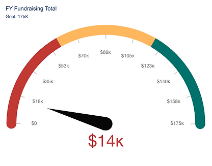 FY Fundraising Total