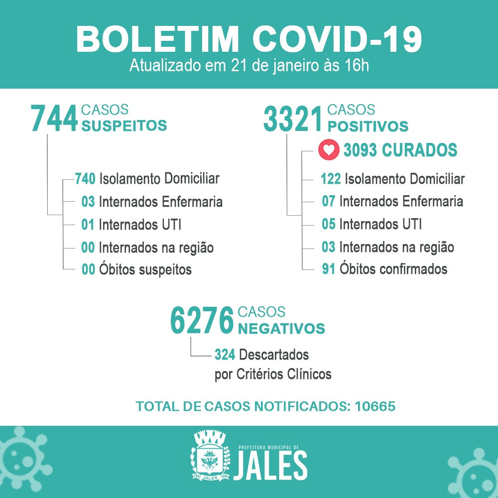Boletim covid-19 Coronavirus Noticias de Jales