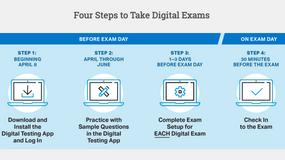 4个步骤——手把手教你AP机考!