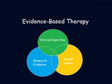 Evidence-Based Therapy Defined