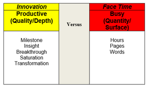 Innovation vs Face Time Graphic
