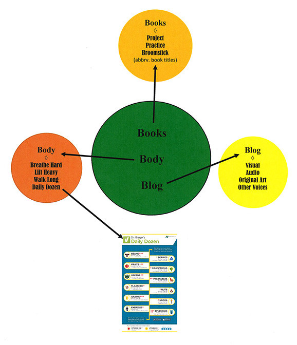 Books Diagram