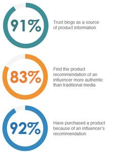 Trust Blogs Graphic