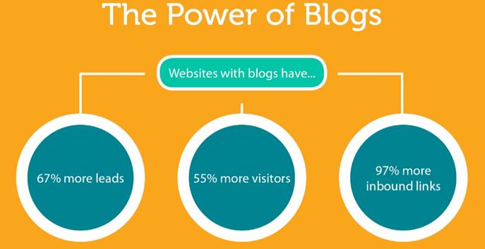 Blogging is Crutial