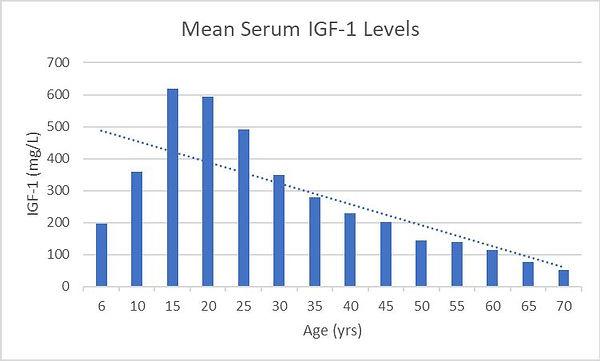 IGF-1Graph_Image.jpg