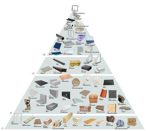materiale pyramide.png