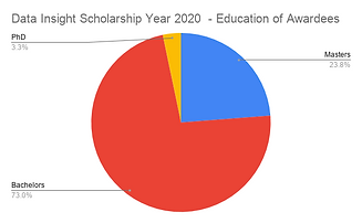 Data Insight Scholarship Year 2020  - Ed