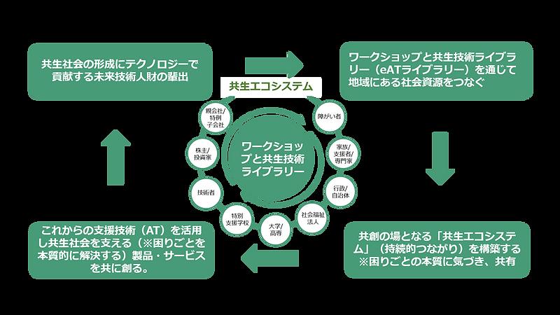 共生エコシステム.png