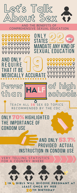 Sexual Education Infographic pg1