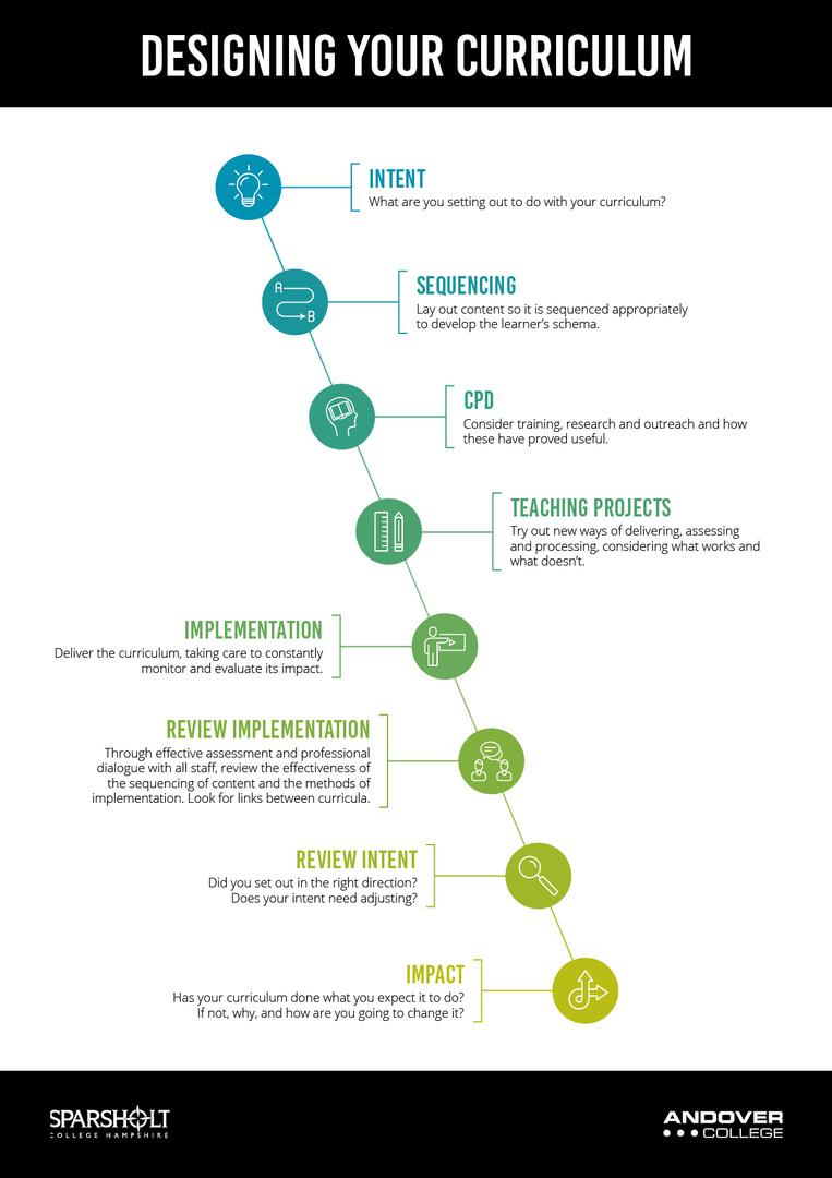AC SCH Designing a Curriculum Infographi