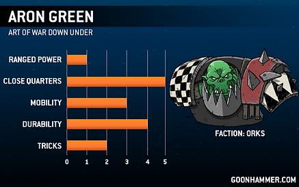 Aron_Green_NOPen_Card-Orks.png