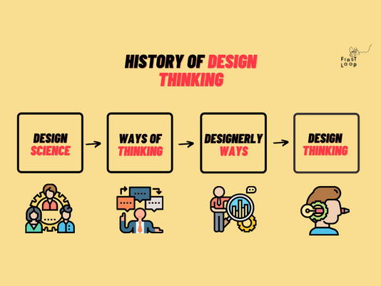 Driving Force Behind Design Thinking