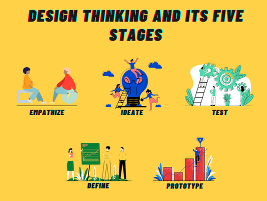 What is Design Thinking? Why is it Important?
