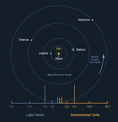 01-mean-distance-outer-planets-715s.jpg