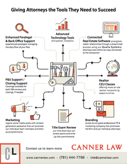 Canner Law Infographic